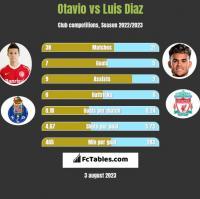 Otavio vs Luis Diaz h2h player stats