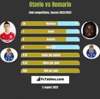 Otavio vs Romario h2h player stats