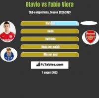 Otavio vs Fabio Viera h2h player stats