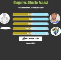 Otegui vs Alberto Escasi h2h player stats
