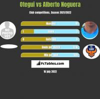 Otegui vs Alberto Noguera h2h player stats