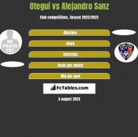 Otegui vs Alejandro Sanz h2h player stats