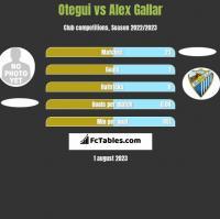 Otegui vs Alex Gallar h2h player stats