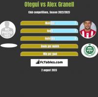 Otegui vs Alex Granell h2h player stats