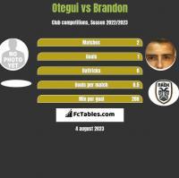 Otegui vs Brandon h2h player stats
