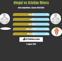 Otegui vs Cristian Rivera h2h player stats