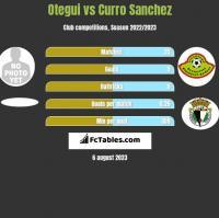 Otegui vs Curro Sanchez h2h player stats