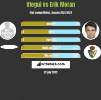 Otegui vs Erik Moran h2h player stats