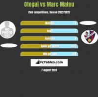 Otegui vs Marc Mateu h2h player stats