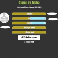 Otegui vs Moha h2h player stats
