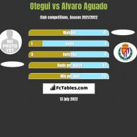 Otegui vs Alvaro Aguado h2h player stats