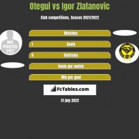 Otegui vs Igor Zlatanovic h2h player stats