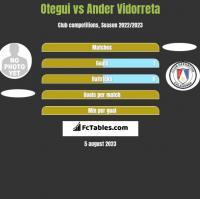 Otegui vs Ander Vidorreta h2h player stats