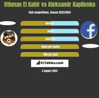 Othman El Kabir vs Aleksandr Kaplienko h2h player stats