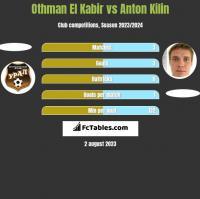 Othman El Kabir vs Anton Kilin h2h player stats
