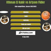 Othman El Kabir vs Artyom Fidler h2h player stats