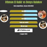 Othman El Kabir vs Denys Kulakov h2h player stats