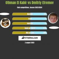 Othman El Kabir vs Dmitriy Efremov h2h player stats