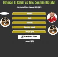 Othman El Kabir vs Eric Cosmin Bicfalvi h2h player stats