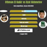 Othman El Kabir vs Izat Achmetow h2h player stats
