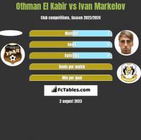 Othman El Kabir vs Ivan Markelov h2h player stats