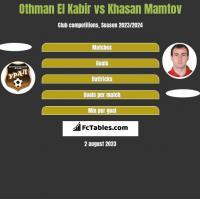 Othman El Kabir vs Khasan Mamtov h2h player stats