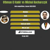 Othman El Kabir vs Michał Kucharczyk h2h player stats