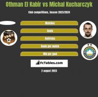 Othman El Kabir vs Michal Kucharczyk h2h player stats