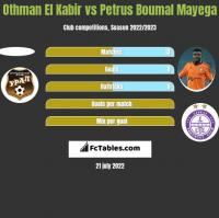Othman El Kabir vs Petrus Boumal Mayega h2h player stats