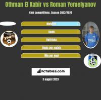 Othman El Kabir vs Roman Yemelyanov h2h player stats