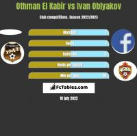 Othman El Kabir vs Ivan Oblyakov h2h player stats