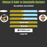 Othman El Kabir vs Konstantin Kuchaev h2h player stats