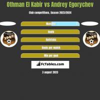 Othman El Kabir vs Andrey Egorychev h2h player stats