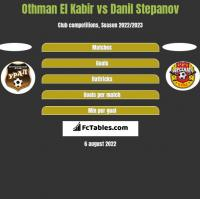 Othman El Kabir vs Danil Stepanov h2h player stats