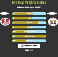 Otis Khan vs Chris Stokes h2h player stats