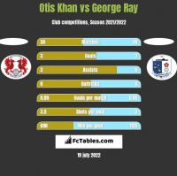 Otis Khan vs George Ray h2h player stats