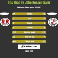 Otis Khan vs Jake Hessenthaler h2h player stats