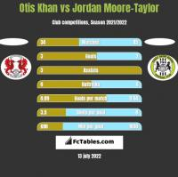 Otis Khan vs Jordan Moore-Taylor h2h player stats