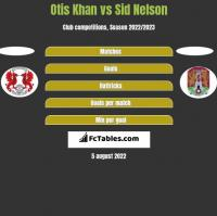 Otis Khan vs Sid Nelson h2h player stats