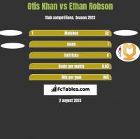 Otis Khan vs Ethan Robson h2h player stats