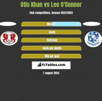 Otis Khan vs Lee O'Connor h2h player stats