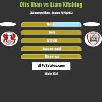 Otis Khan vs Liam Kitching h2h player stats