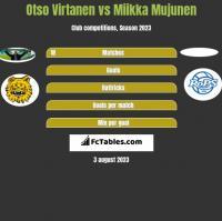 Otso Virtanen vs Miikka Mujunen h2h player stats