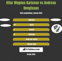 Ottar Magnus Karlsson vs Andreas Bengtsson h2h player stats