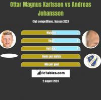 Ottar Magnus Karlsson vs Andreas Johansson h2h player stats