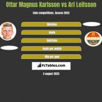 Ottar Magnus Karlsson vs Ari Leifsson h2h player stats