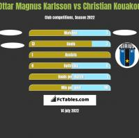 Ottar Magnus Karlsson vs Christian Kouakou h2h player stats
