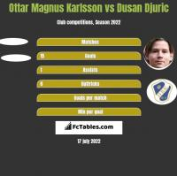 Ottar Magnus Karlsson vs Dusan Djuric h2h player stats