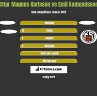 Ottar Magnus Karlsson vs Emil Asmundsson h2h player stats