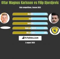 Ottar Magnus Karlsson vs Filip Djordjevic h2h player stats